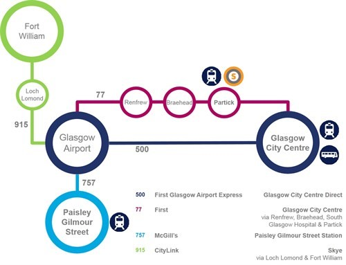 Getting To & From the Airport by Bus | Glasgow Airport | Glasgow Airport