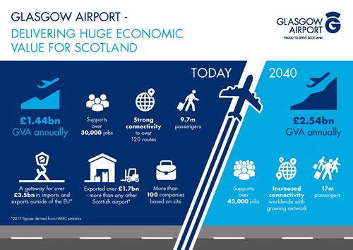 Economic impact study delivers huge economic value for Scotland
